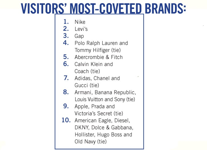 Visitors' most-coveted Brands