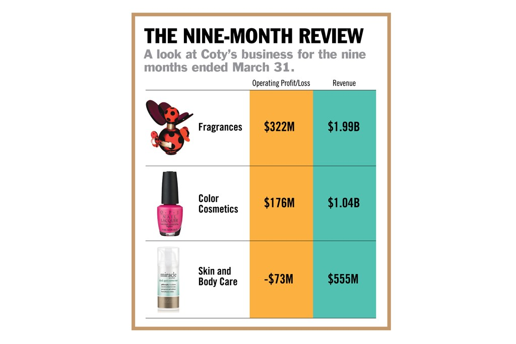 The Nine-Month Review