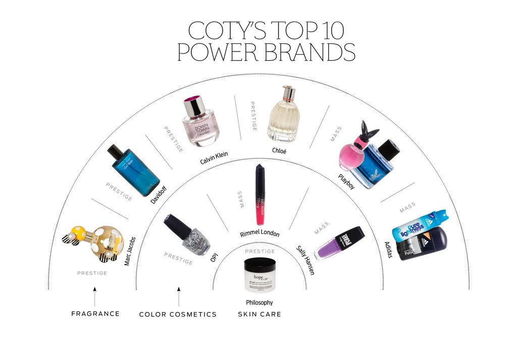 Coty's Top 10 Power Brands