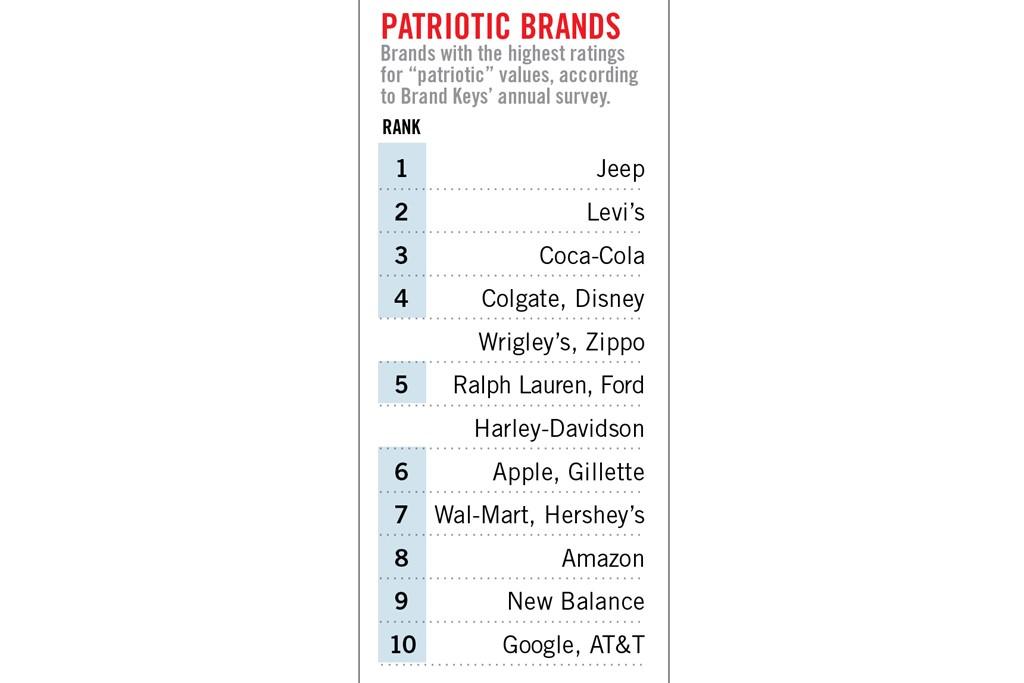 Patriot Brands