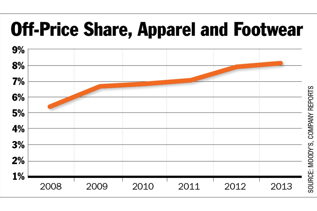 Leading off-price retailers in the U.S. are continuing to steal market share.