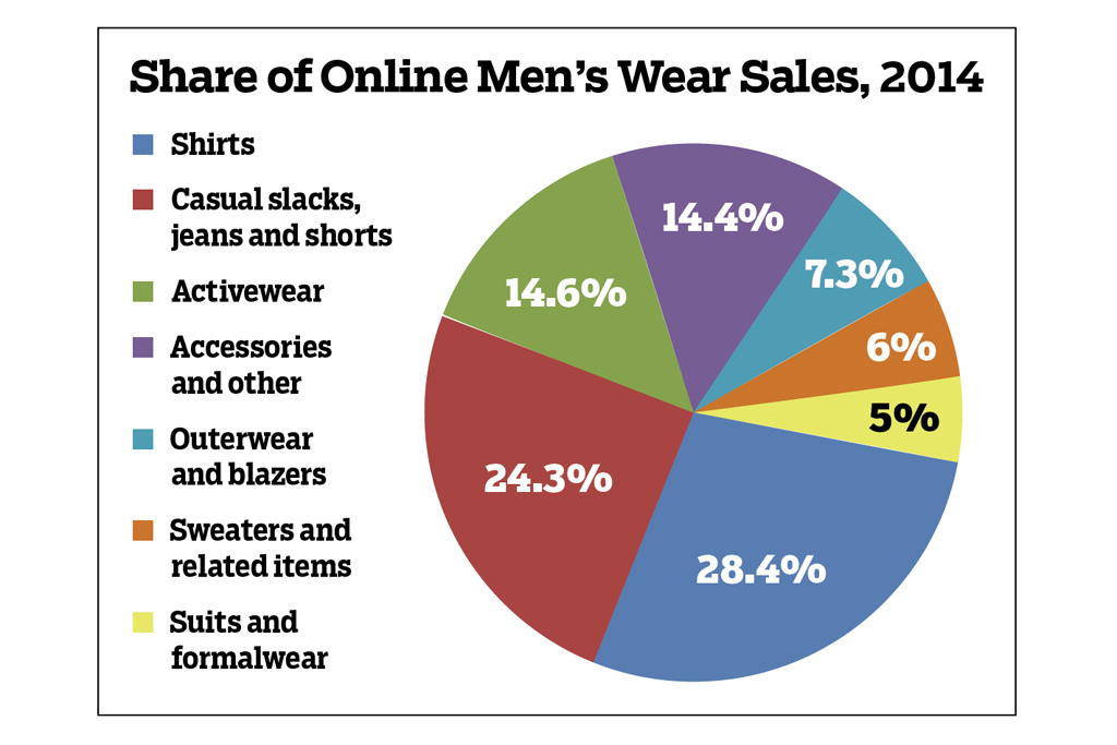 Share of Online Men's Wear Sales, 2014
