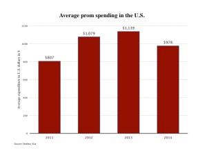 Average Prom Spending in the U.S.