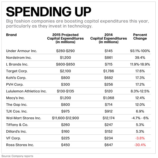 Big fashion companies are boosting capital expenditures this year, particularly as they invest in technology.