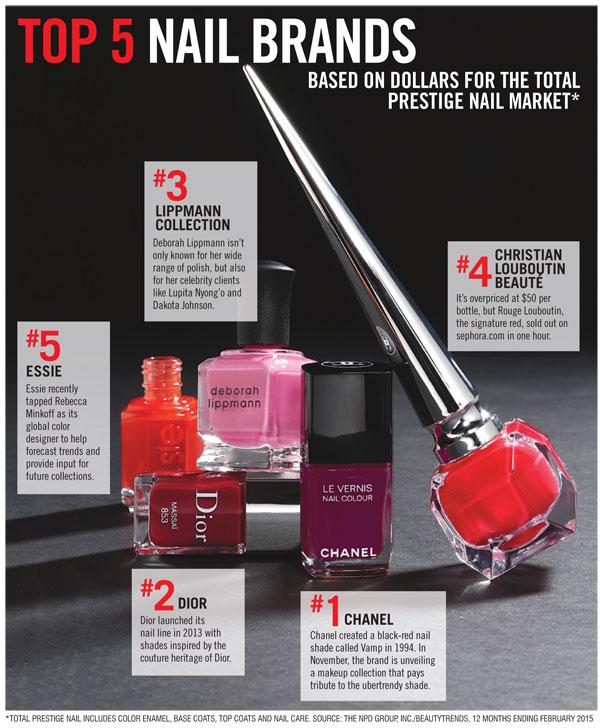top-5-nails
