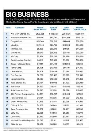 Top 25 US Companies