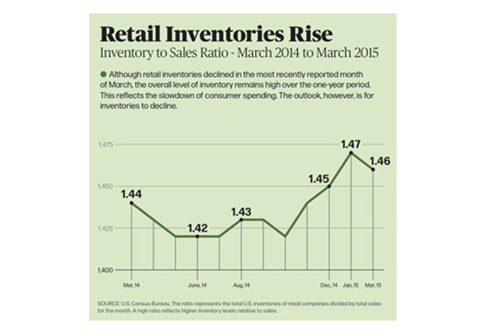 Retail Inventory Chart