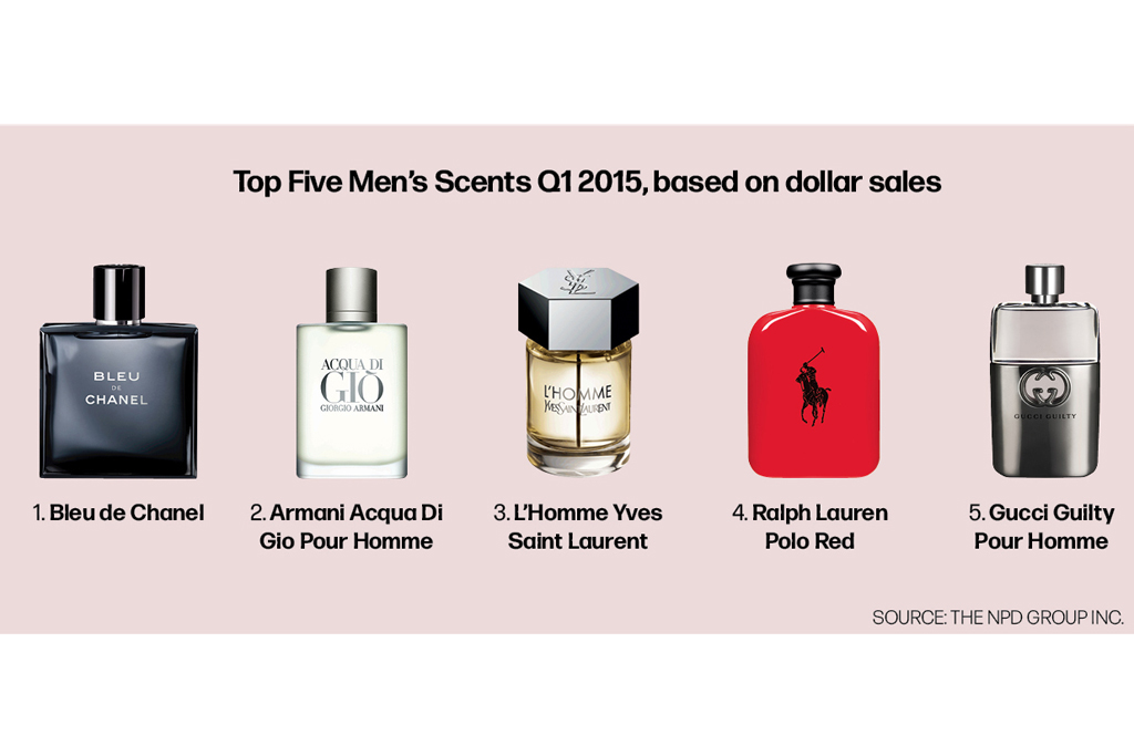 Top Five Men's Scents Q1 2015, based on dollar sales