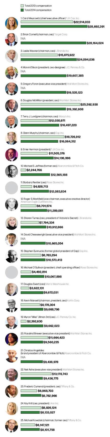 Big Bucks: Retail's Top Earners