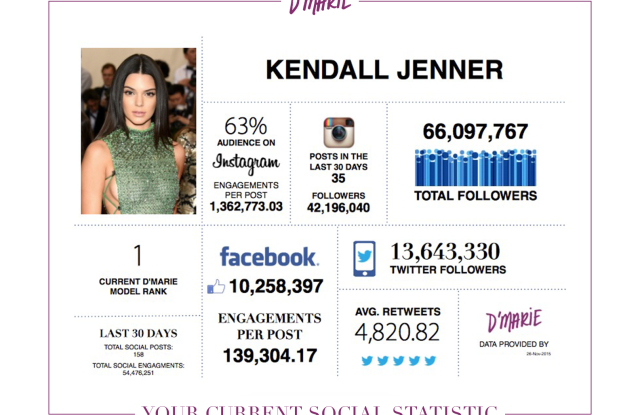 Kendall Jenner's D'Marie analytics profile