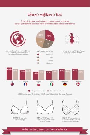 Triumph Female Confidence Infographic