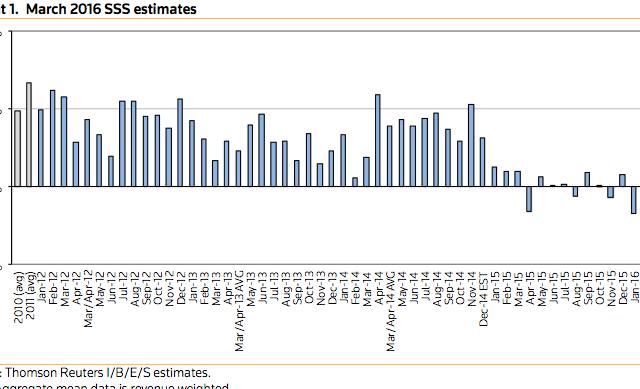 Thomson Reuters March 2016 SSS Estimates