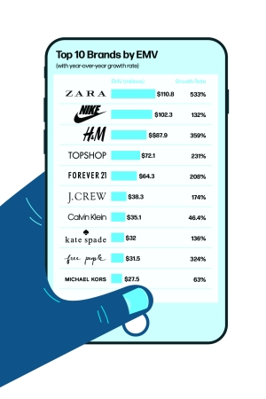 Zara was number one in EMV value.