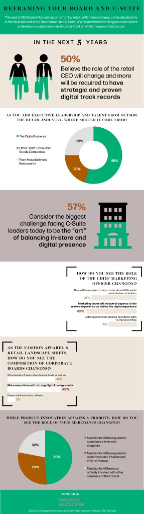 Berglass + Associates executive survey results.