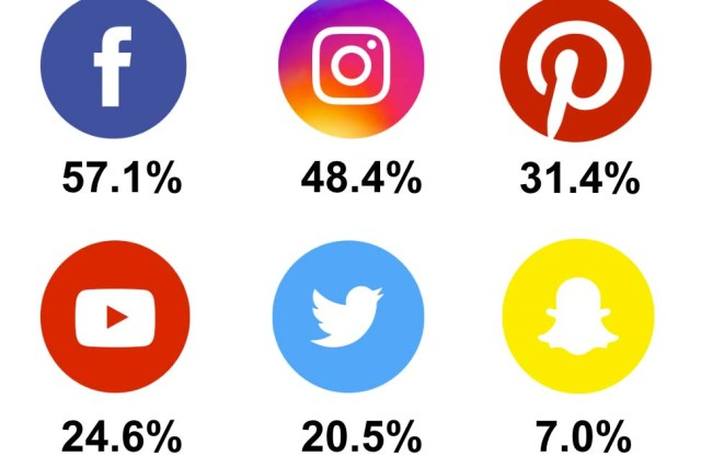 Top social platforms for influencer engagement.