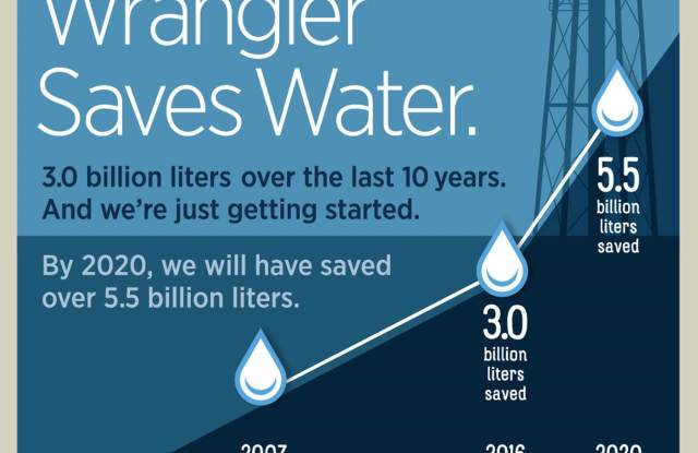Wrangler has saved three billion liters of water since 2007.