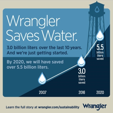 Wrangler has saved 3 billion liters of water since 2007.