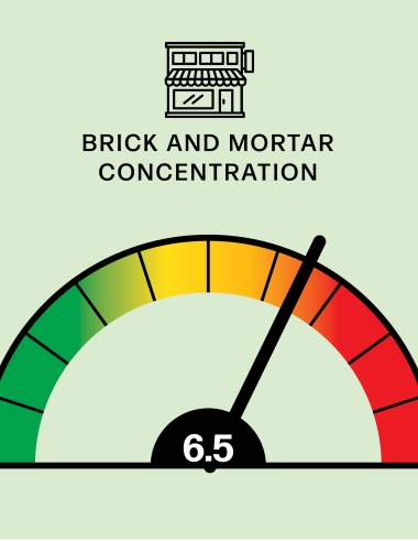 WWD Risk Meter: Brick and Mortar Concentration