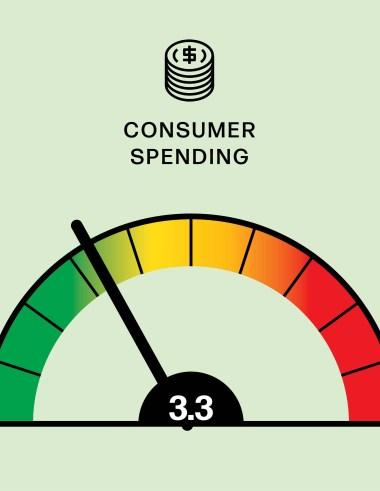 WWD Risk Meter: Consumer Spending