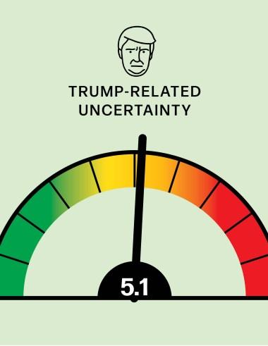 WWD Risk Meter: Trump-related uncertainty.