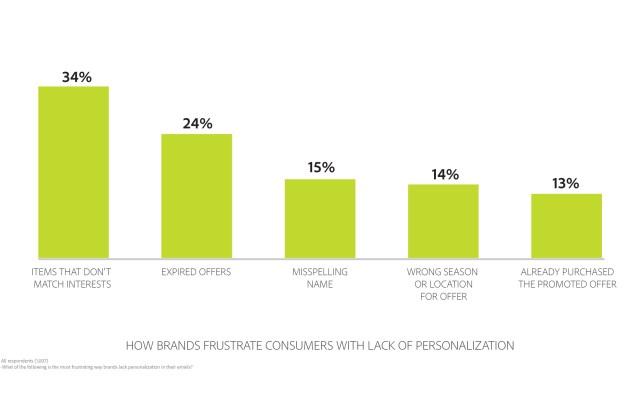 e-mail, email, social media, adobe, consumer behavior, e-commerce, brand marketing, social media