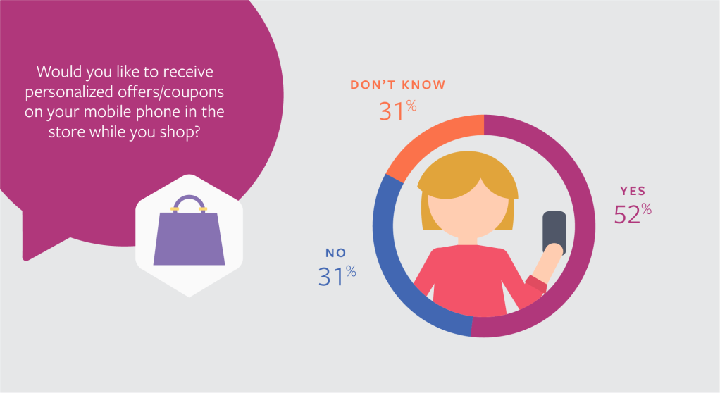 Facebook IQ, mobile apps social shopping retail