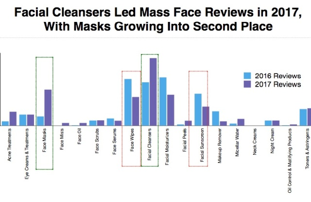 Influenster released its recent research into skin care.