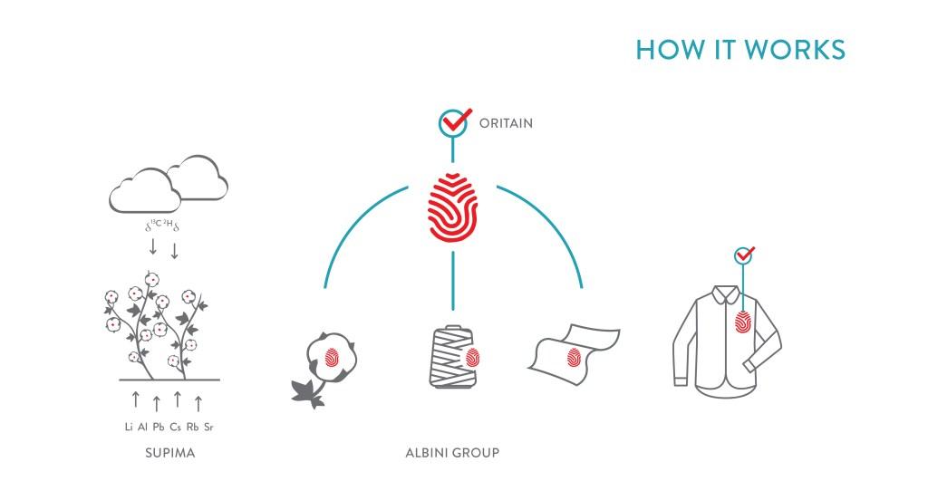 Albini Group's traceable cotton.