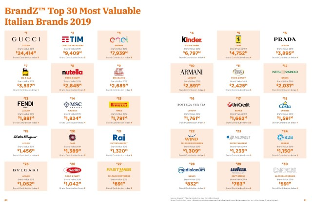 The 2019 BrandZ Top 30 Most Valuable Italian Brands list issued by WPP.