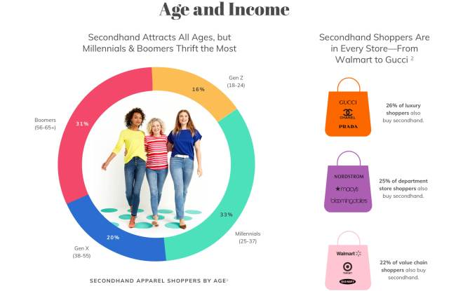 Millennials are driving resale, but Gen Z is expected to catch up and surpass the cohort.