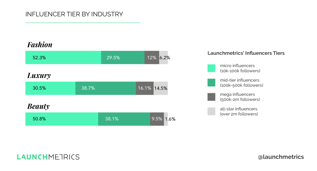 Microinfluencers are the popular influencers of choice for fashion, luxury and cosmetics companies, according to Launchmetrics' State of Influencer Marketing 2019 report.