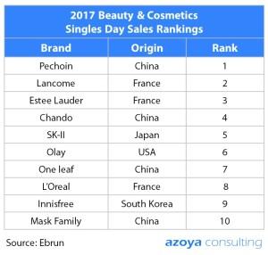 China beauty trends