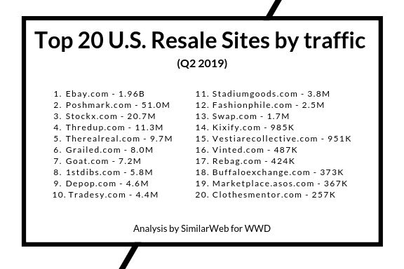 q2 2019 resale rankings