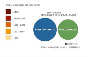 apparel spending
