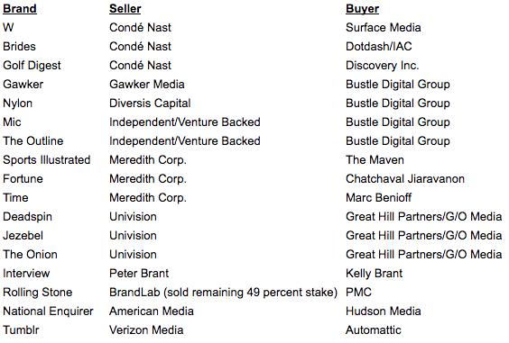 Media brands sold 2018-2019