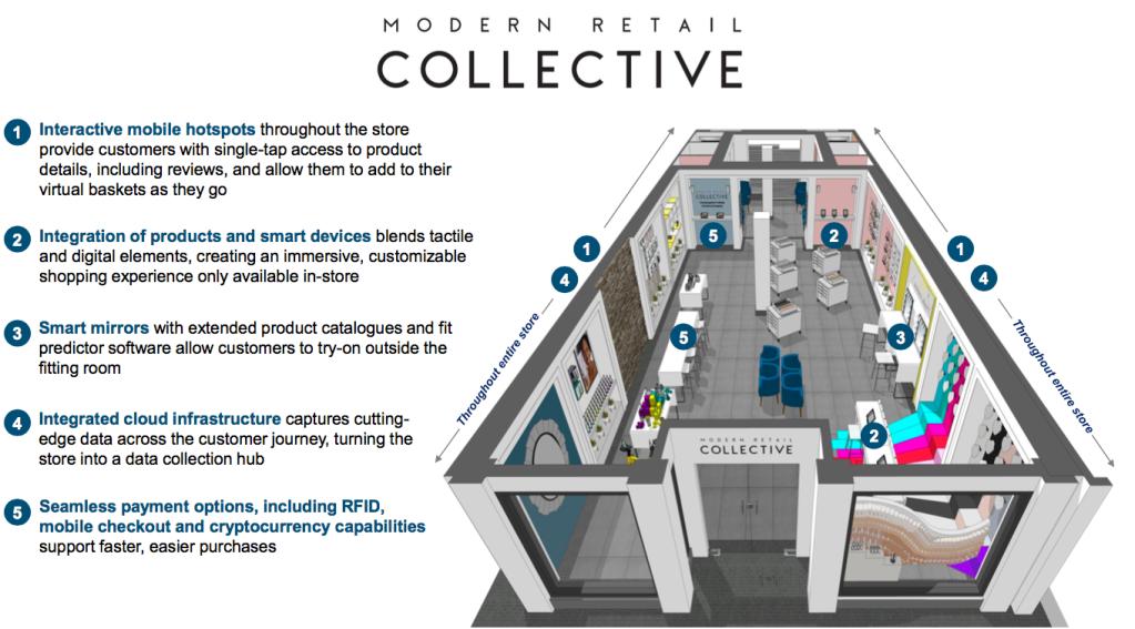 Modern Retail Collective