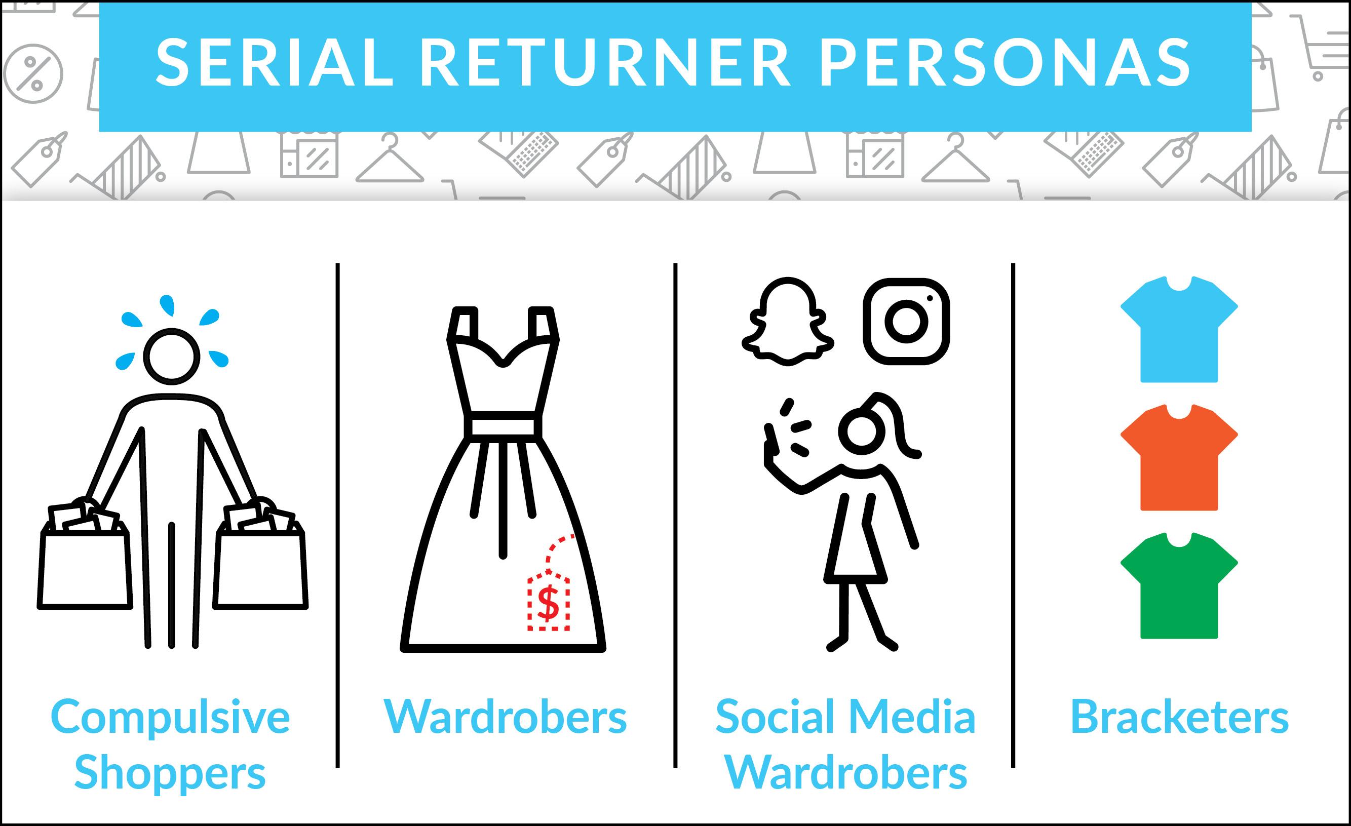 Personas of serial returners