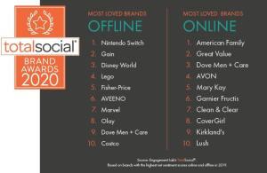 Most-loved-brands