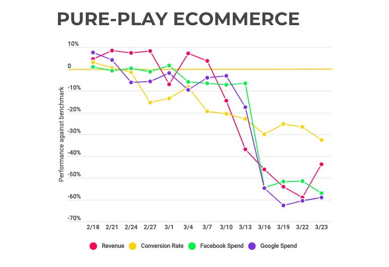 decline of e-commerce from coronavirus