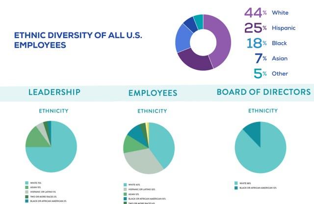 Diversity statistics from Gap Inc. (top) and Capri Holdings (bottom).