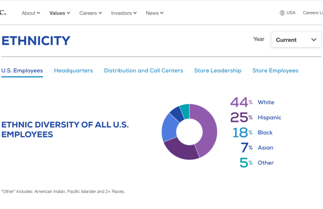 Diversity statistics listed on the Gap Inc. website.