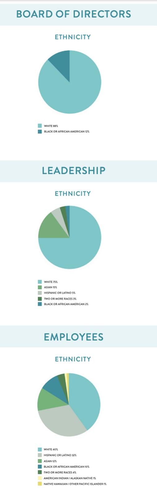 Capri's ethnicity statistics.