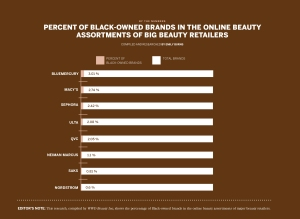 Beauty Inc Black-Owned Beauty Brands Retail List