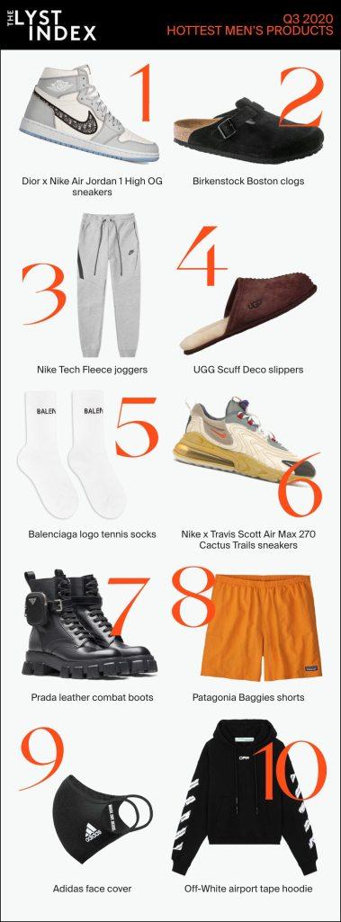 Lyst hottest men's products, Q3 2020