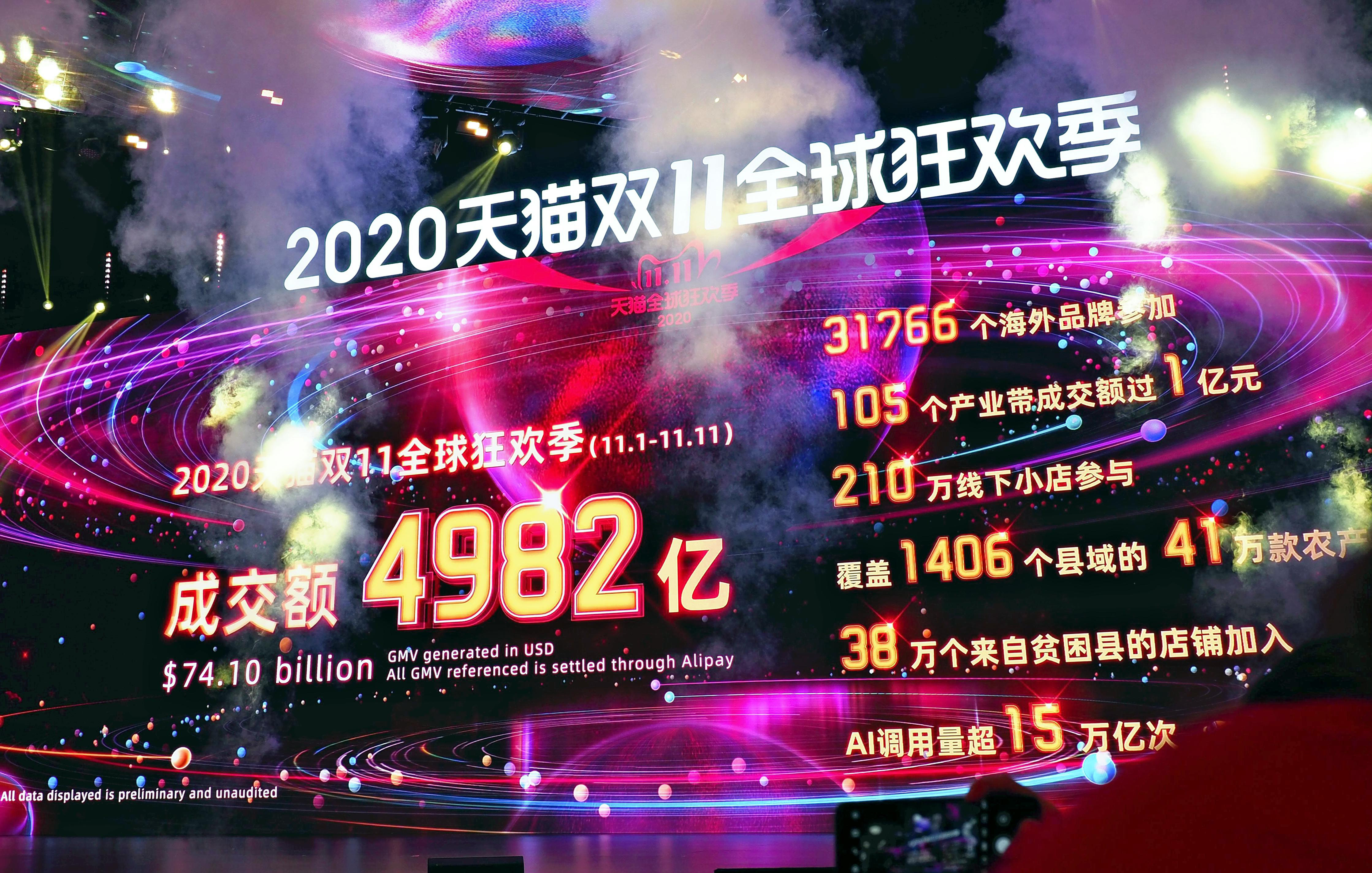 A monitor shows the total sales on Alibaba Group Holding's e-commerce platform reached 498.2 billion yuan (about US$74 billion) at its sale campaign of China's Singles day in Hangzhou