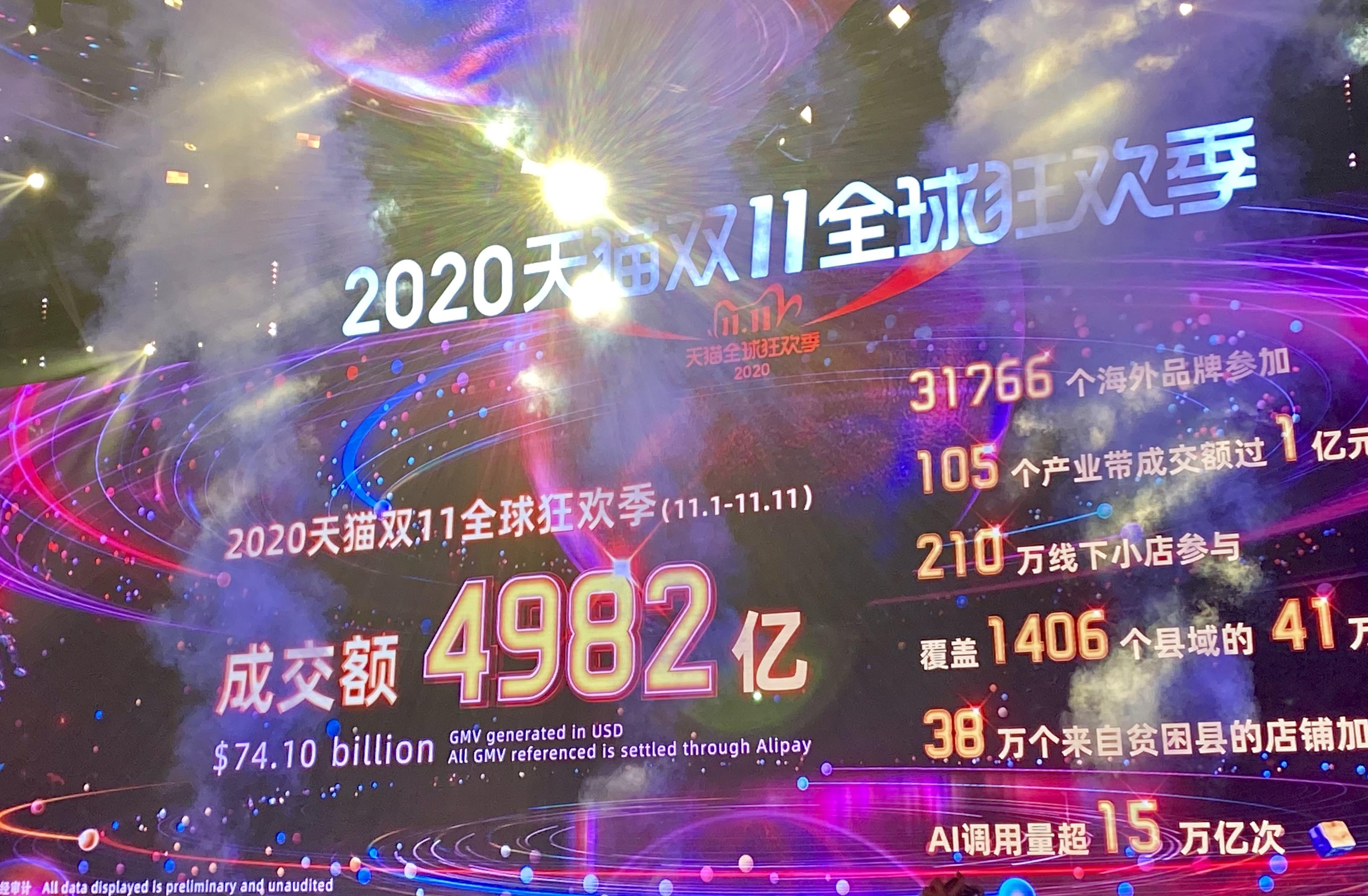 Alibaba's 2020 final tally.