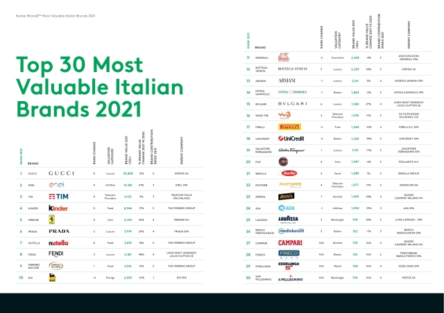 The Top 30 Most Valuable Italian Brands ranking by BrandZ.