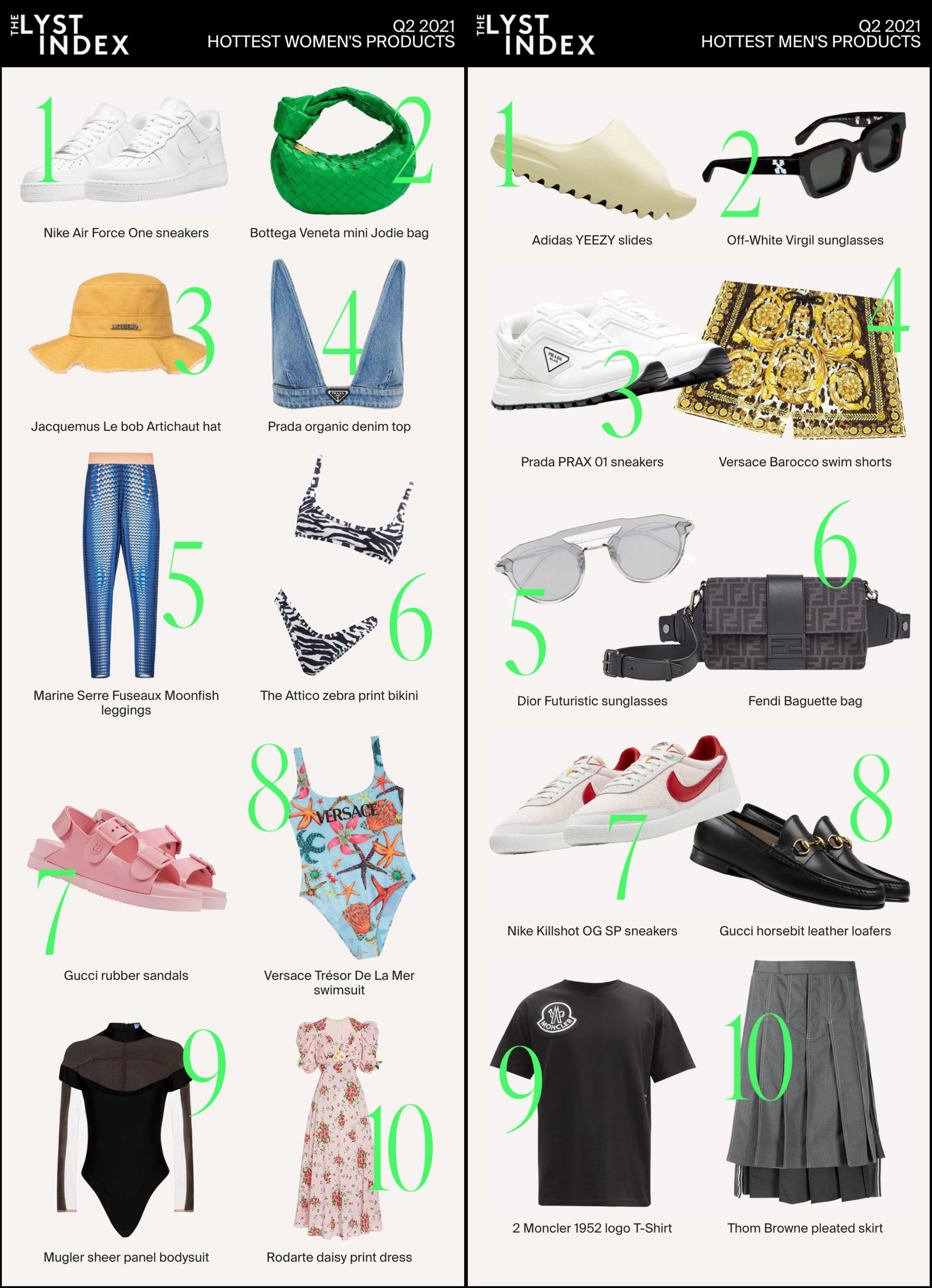 The latest Lyst Index of hottest women's and men's products ranking